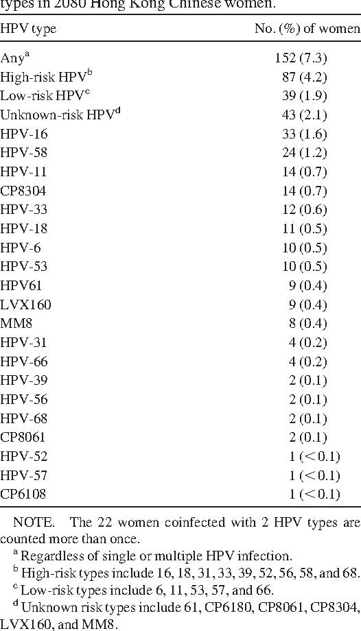 oncogenic papillomavirus types)