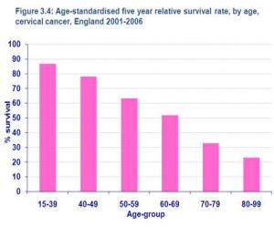 cervical cancer survival rate)