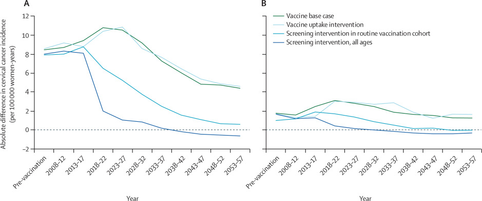 hpv vaccine cervical cancer rates