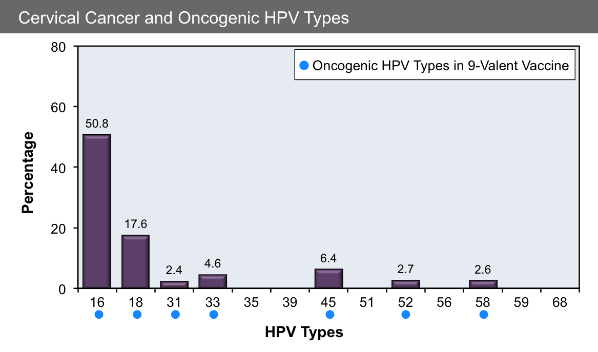 human papillomavirus vaccination and incidence of ocular surface squamous neoplasia)