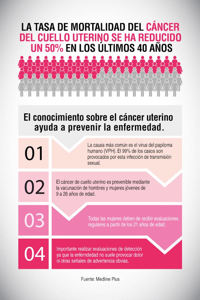 vph y cancer de cuello uterino