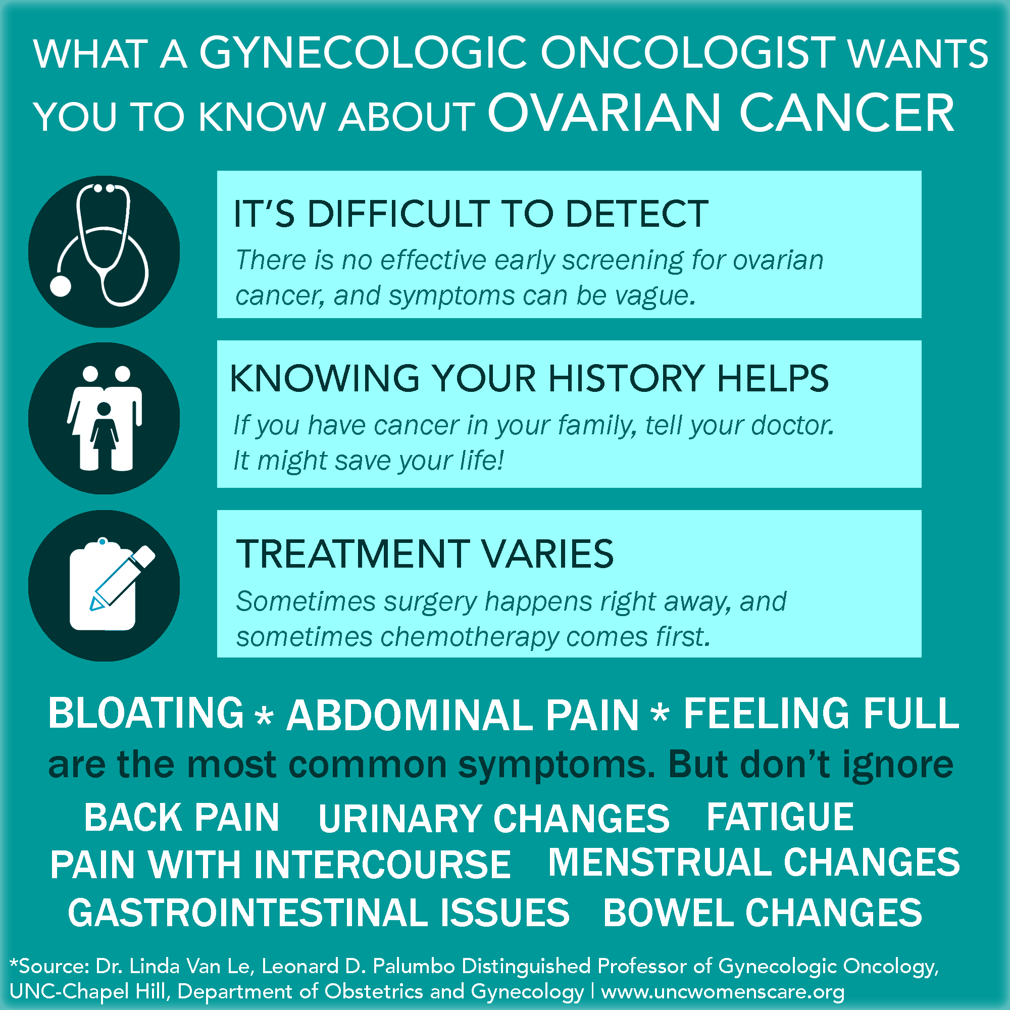 ovarian cancer early signs)