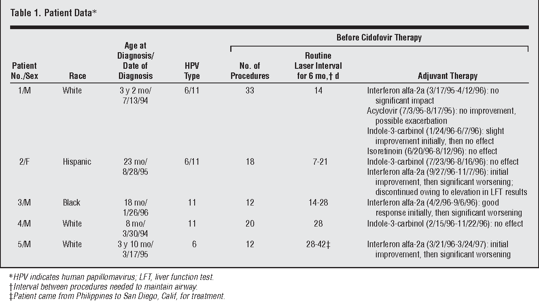 cidofovir for recurrent respiratory papillomatosis