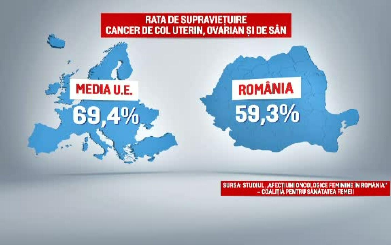 incidenta cancer col uterin romania)