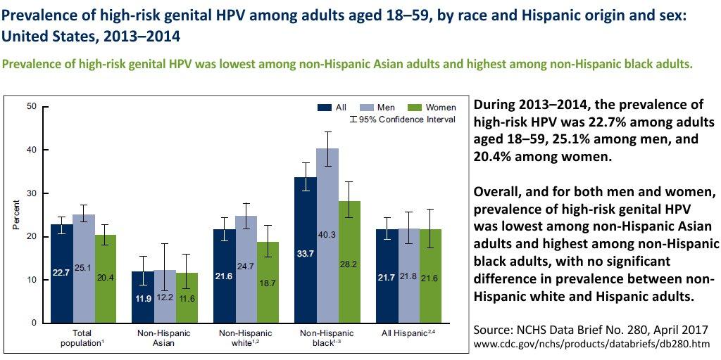 hpv high risk cdc