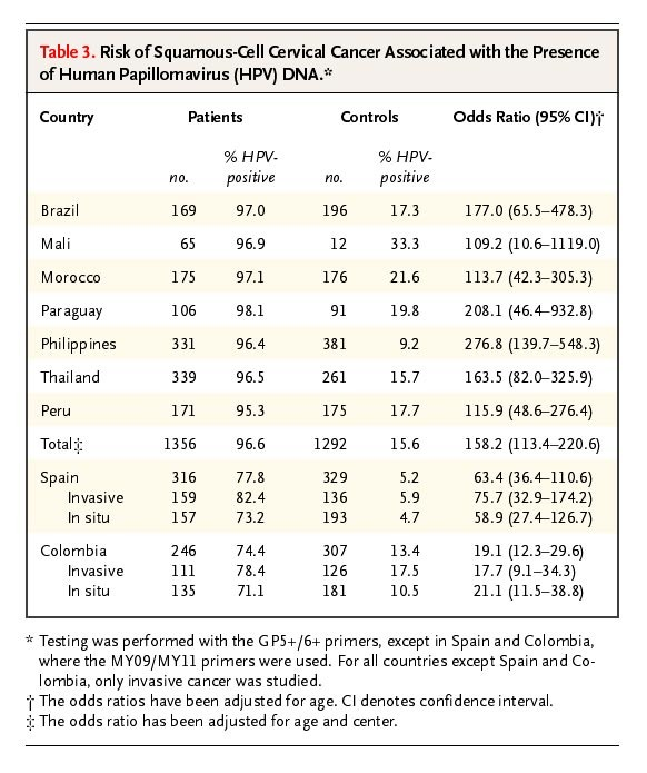 hpv high risk not detected)