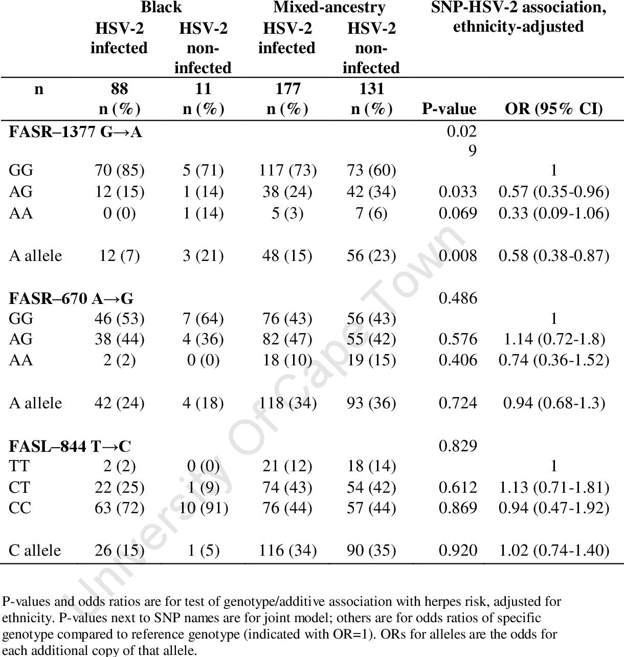 hpv cervical cancer odds ratio)