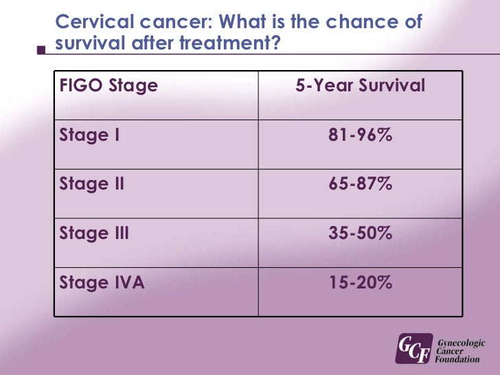 cervical cancer survival rate ovarian cancer is it genetic