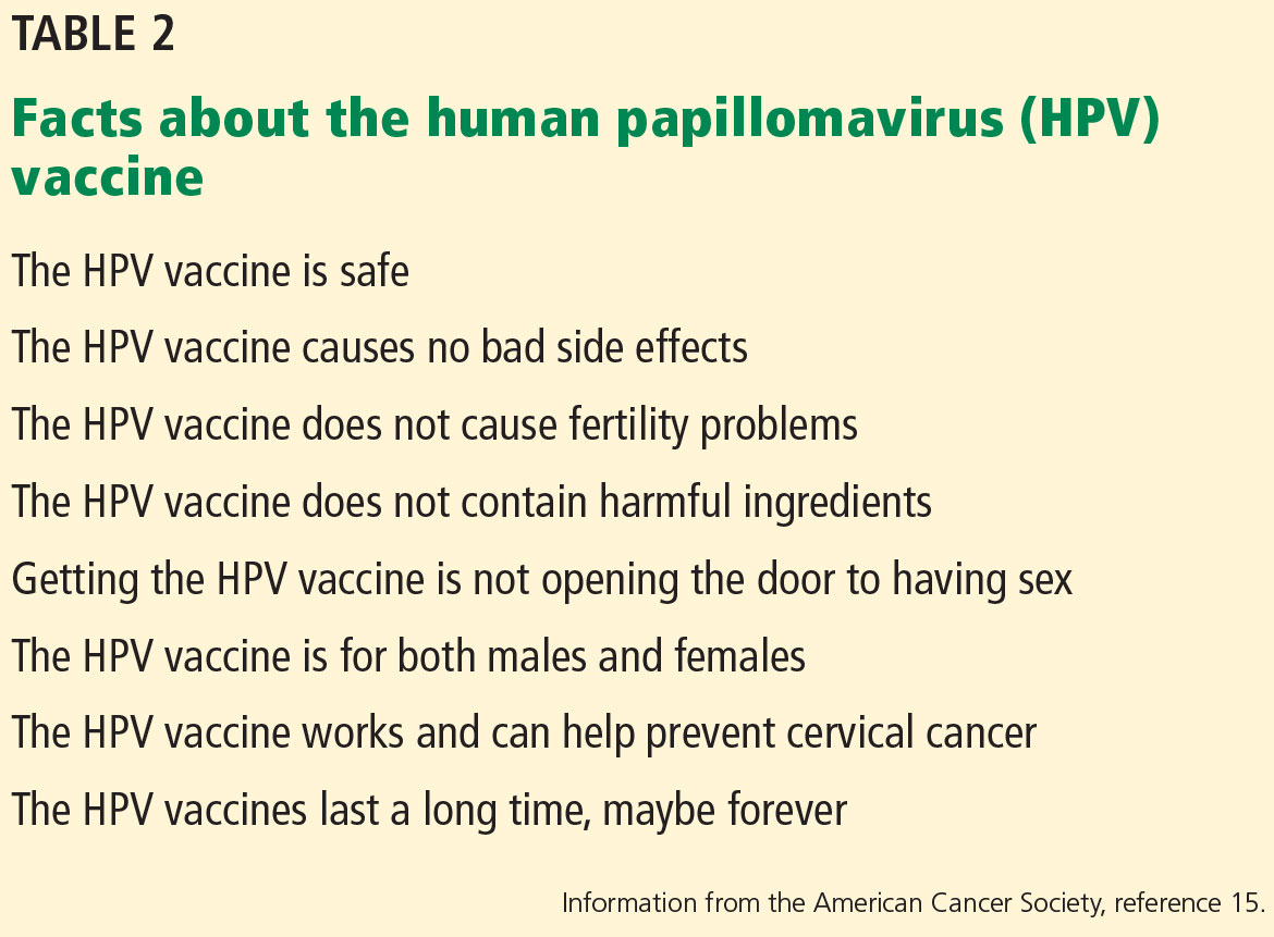 human papillomavirus vaccination guideline update american cancer society guideline endorsement)