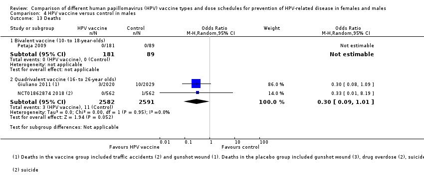 hpv vaccine males