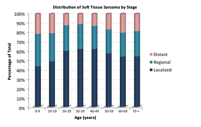sarcoma cancer growth rate testicular cancer of the lymph nodes