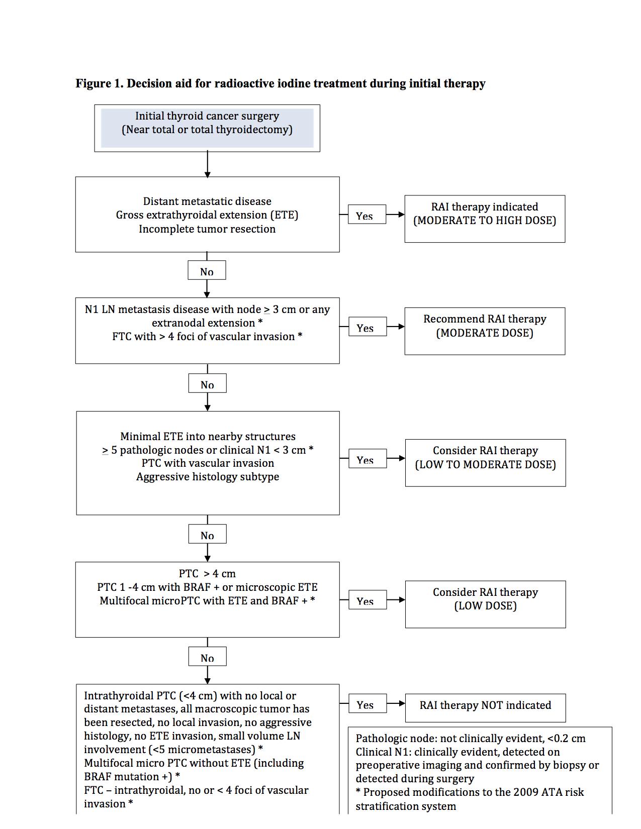 papillary thyroid cancer treatment algorithm