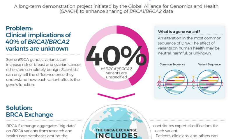 cancer genetic data