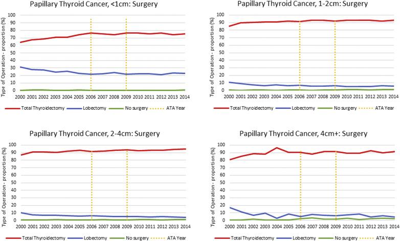 papillary thyroid cancer lobectomy)
