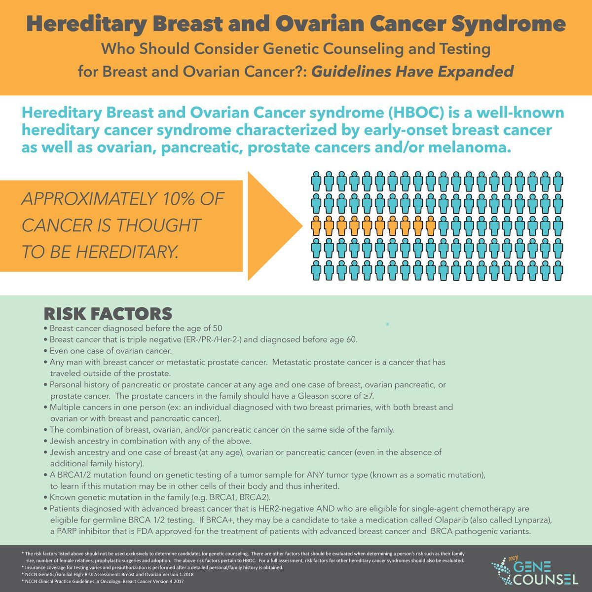 breast cancer genetic counseling guidelines