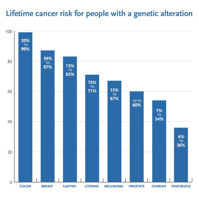 cancer genetic number