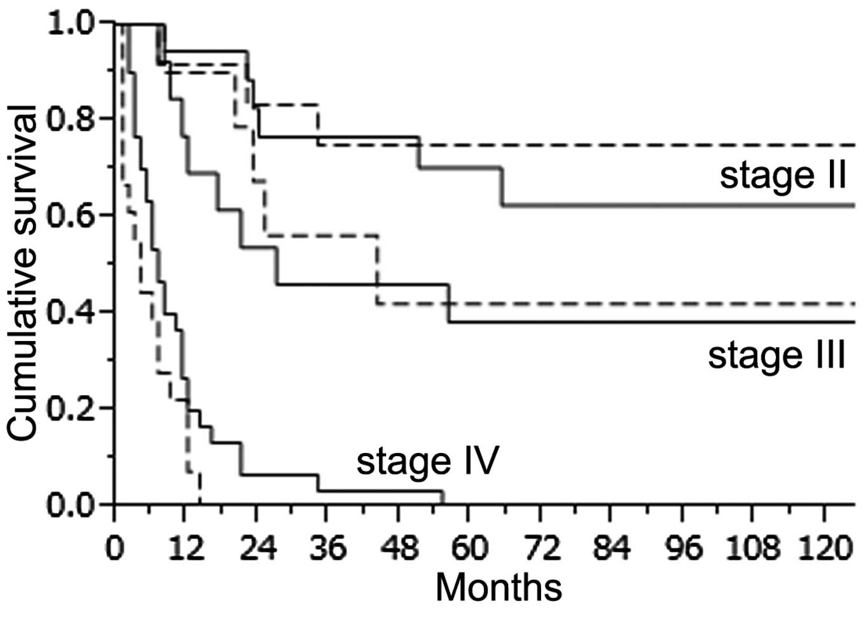 peritoneal cancer mortality rate)