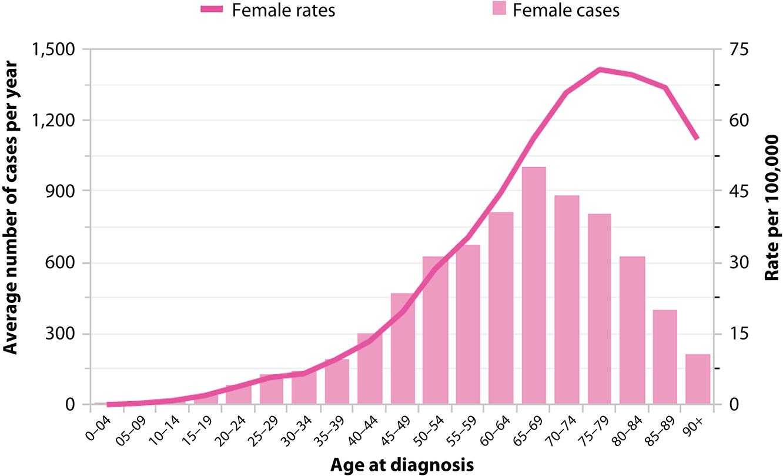peritoneal cancer risk factors