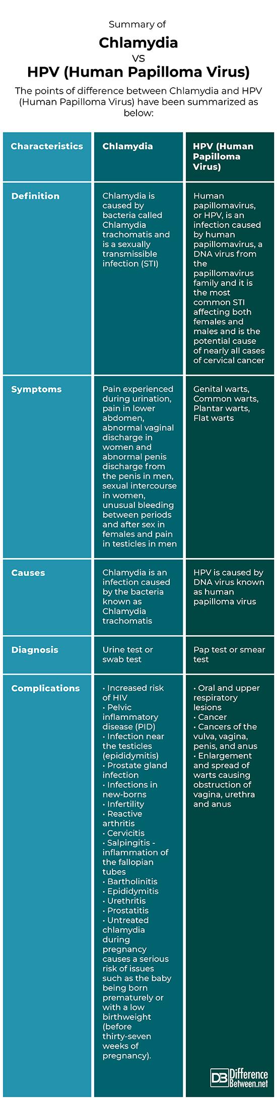 papillomavirus infection complications)