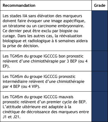 cancer testicule pronostic