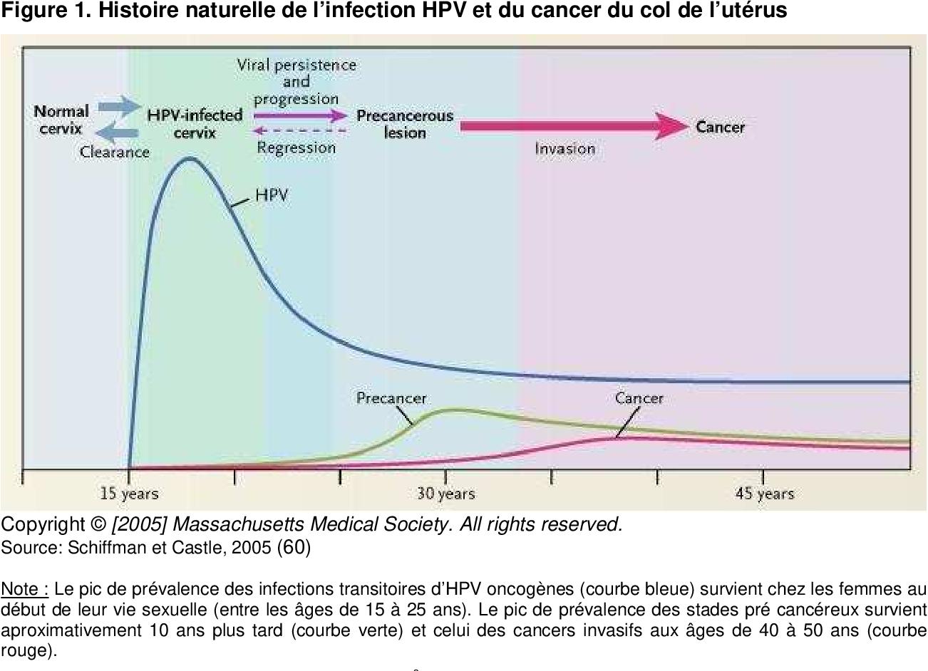 hpv cancer du col de luterus)