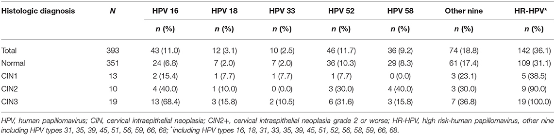 hpv high risk with reflex to genotype)