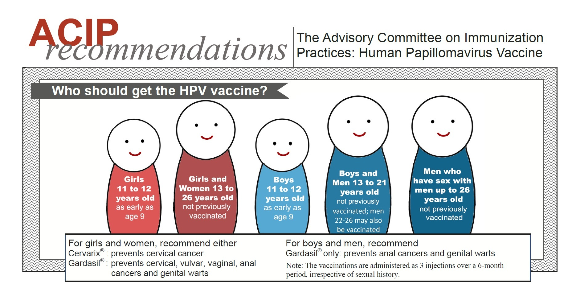 Vaccin HPV