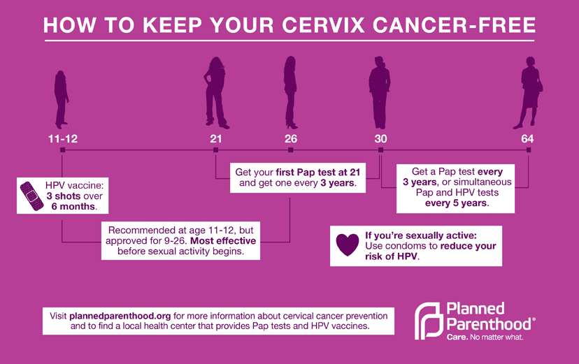 cervical cancer from hpv symptoms)