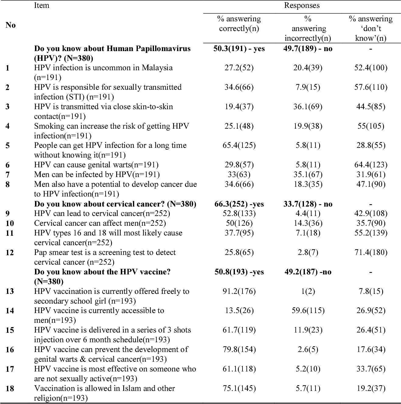 human papillomavirus questions)