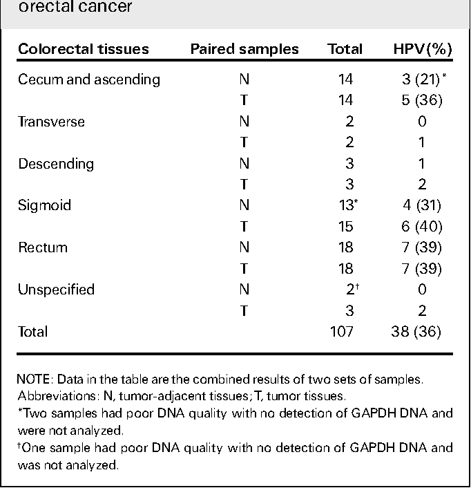 hpv and colorectal cancer)