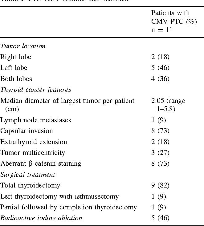 papillary thyroid cancer fap)