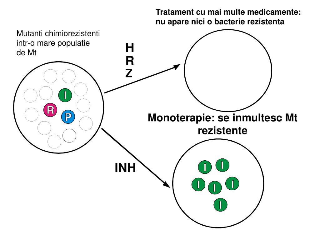 bacterii multidrog rezistente