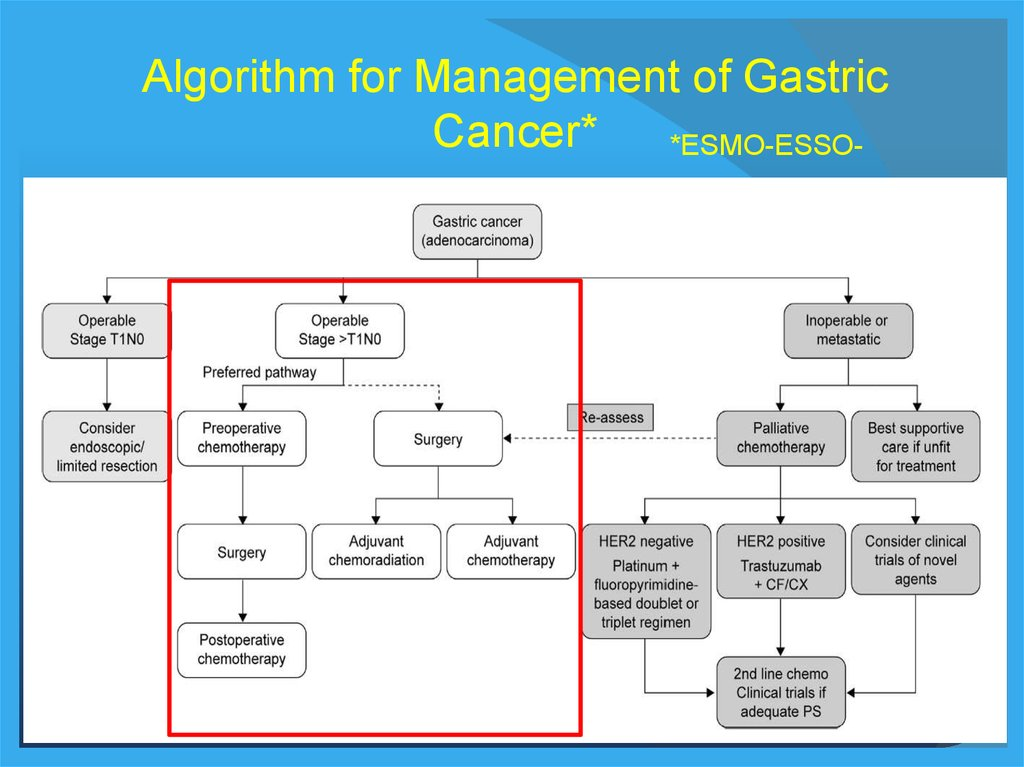 abdominal cancer treatment)