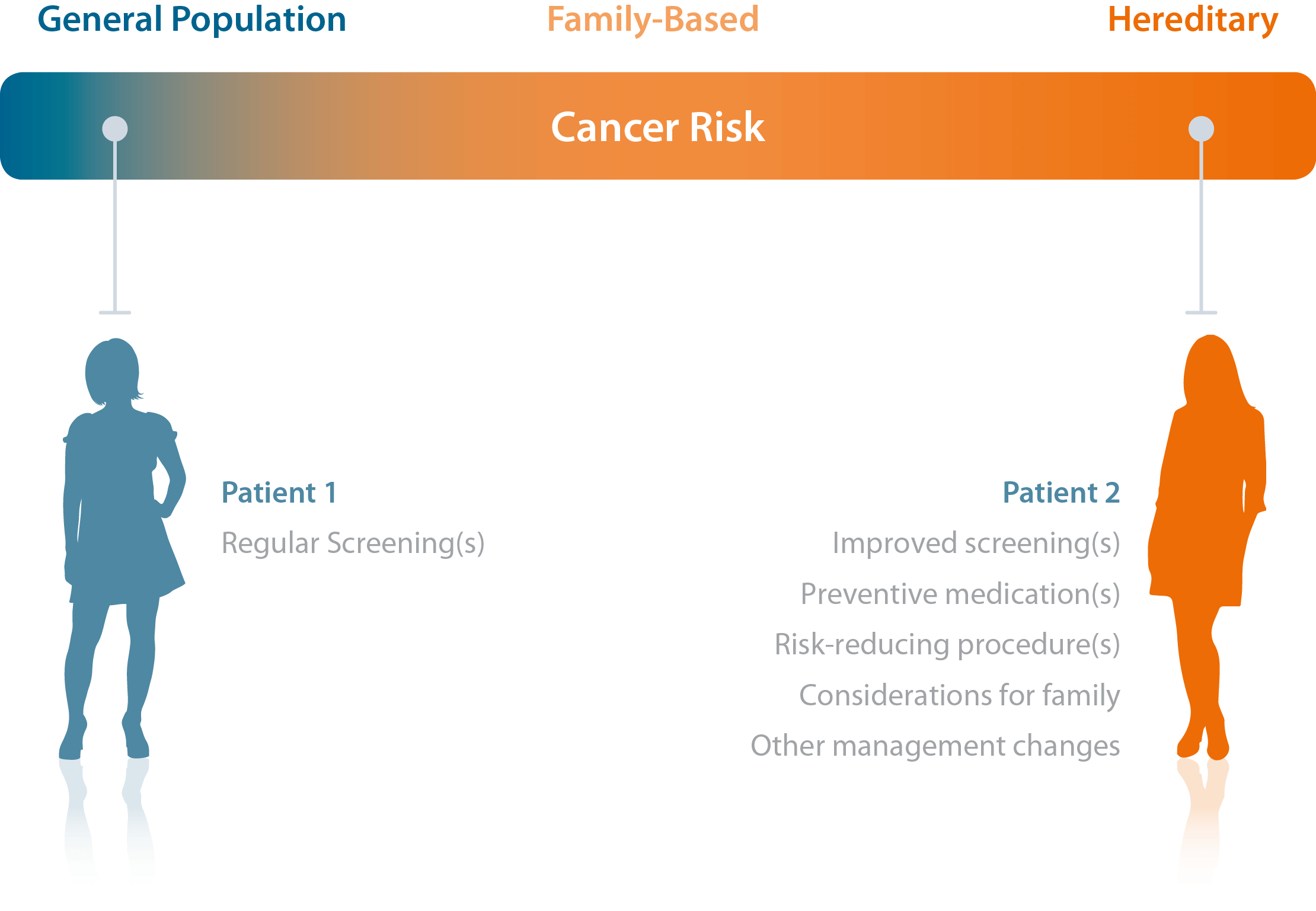 cancer diagnostics genetic)