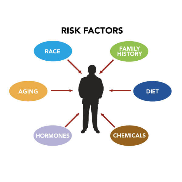 cancer genetic and environmental factors cancer genetic predisposition