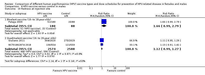 hpv high risk bei mannern