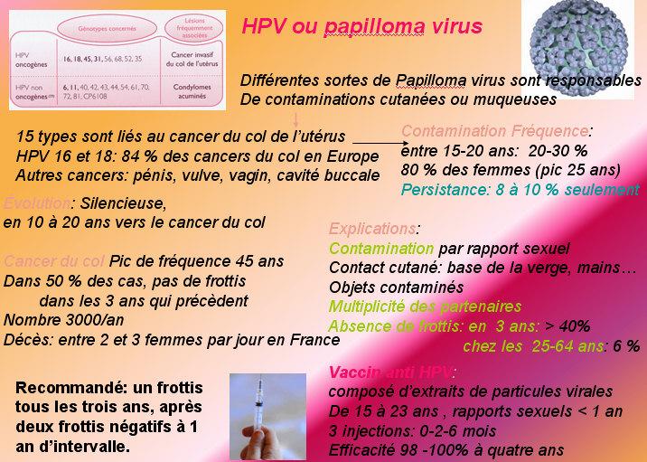 papillomavirus a 45 ans