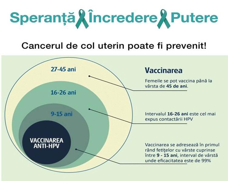 incidenta cancerului de col uterin in romania