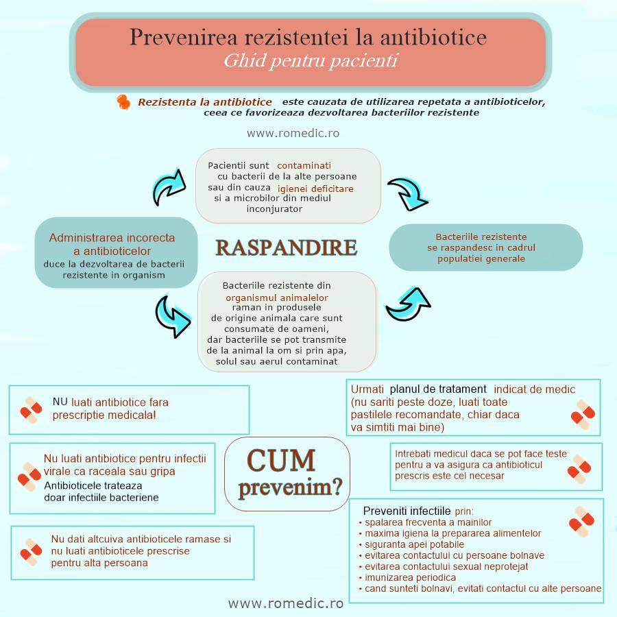 bacterii rezistente la antibiotice)