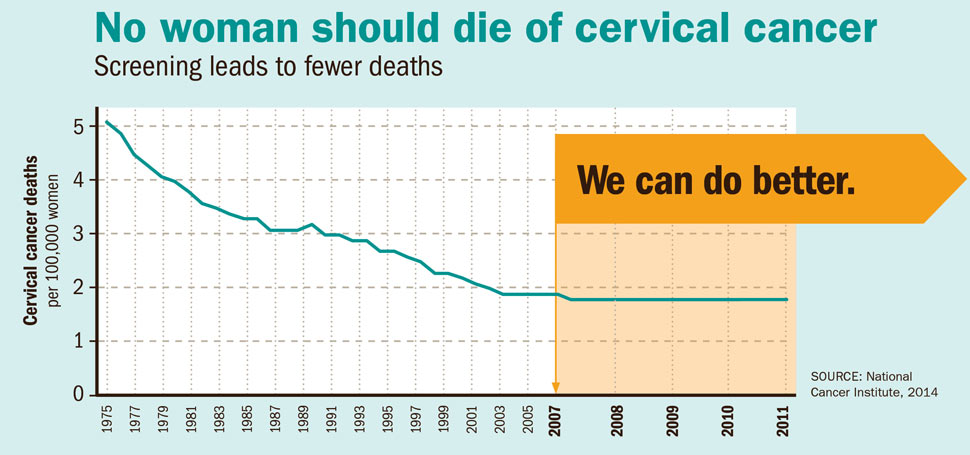 cervical cancer and hpv vaccine)