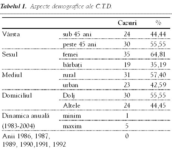carcinom papilar incapsulat