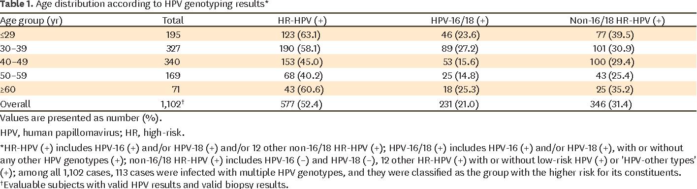 human papillomavirus non 16/18