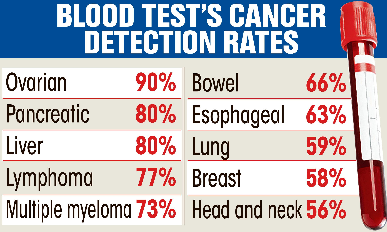 pancreatic cancer blood test