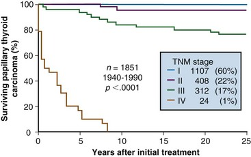 papillary thyroid cancer death rate)