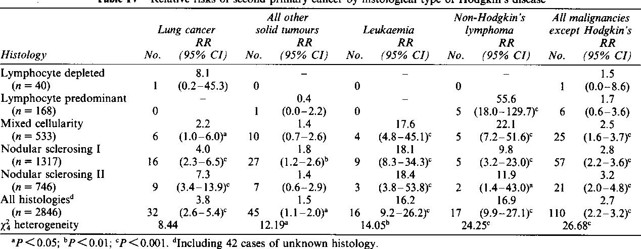HODGKIN LYMPHOMA AND SECONDARY METACHRONOUS TUMORS.