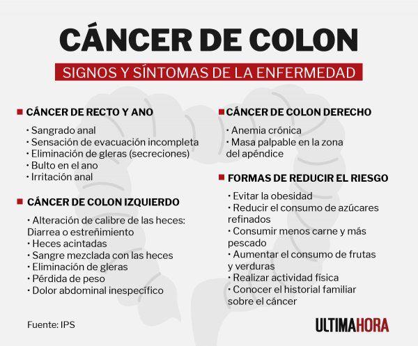 cancer de colon mujeres sintomas