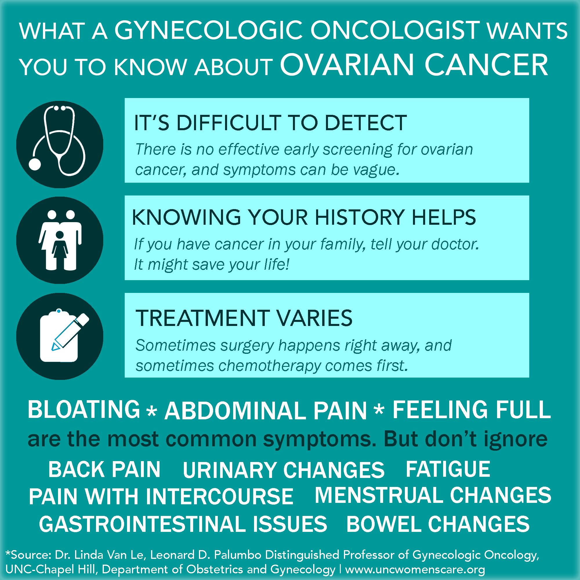 cancer ovarian feminin)