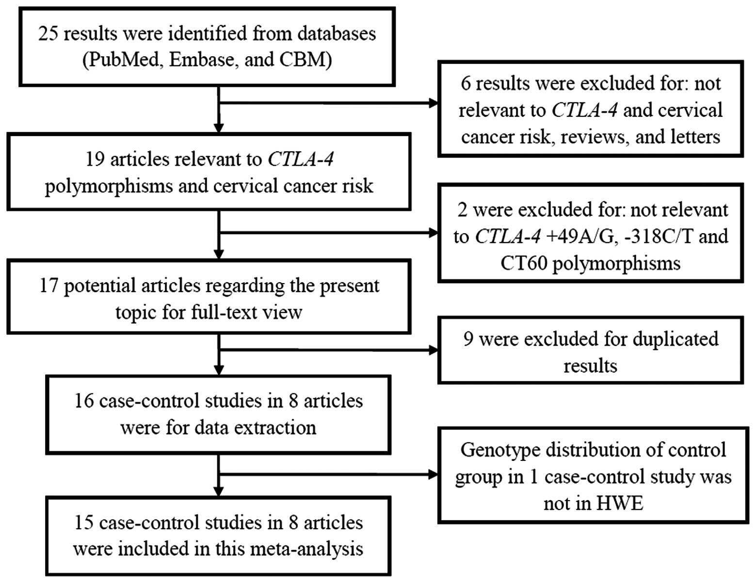 cervical cancer genetic predisposition)