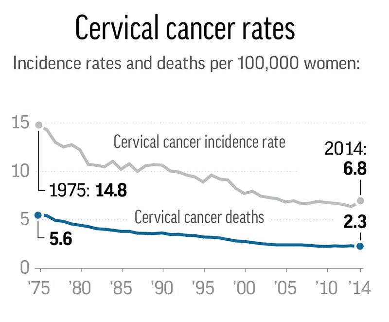 cervical cancer what age)