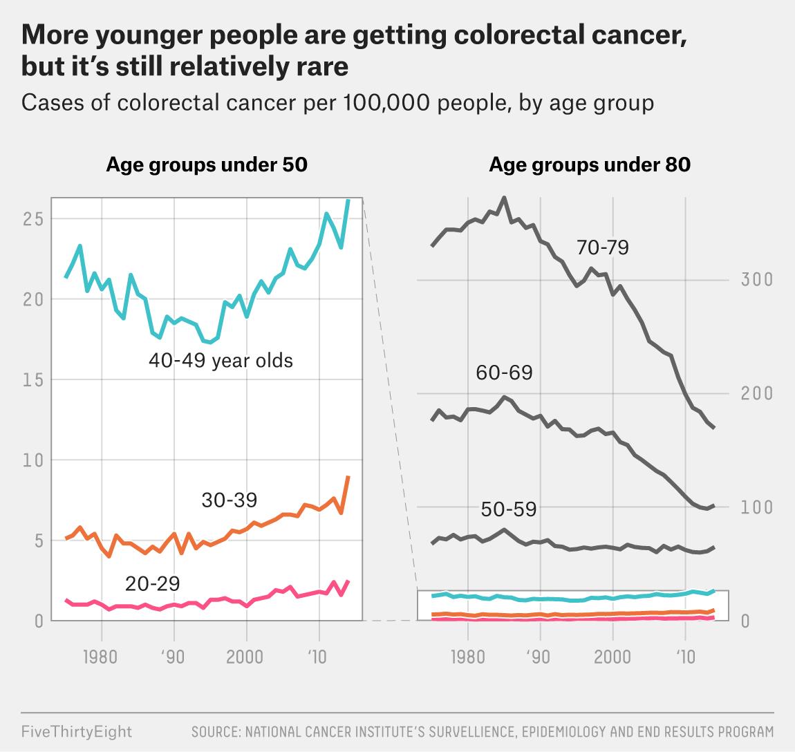 colorectal cancer under 40)
